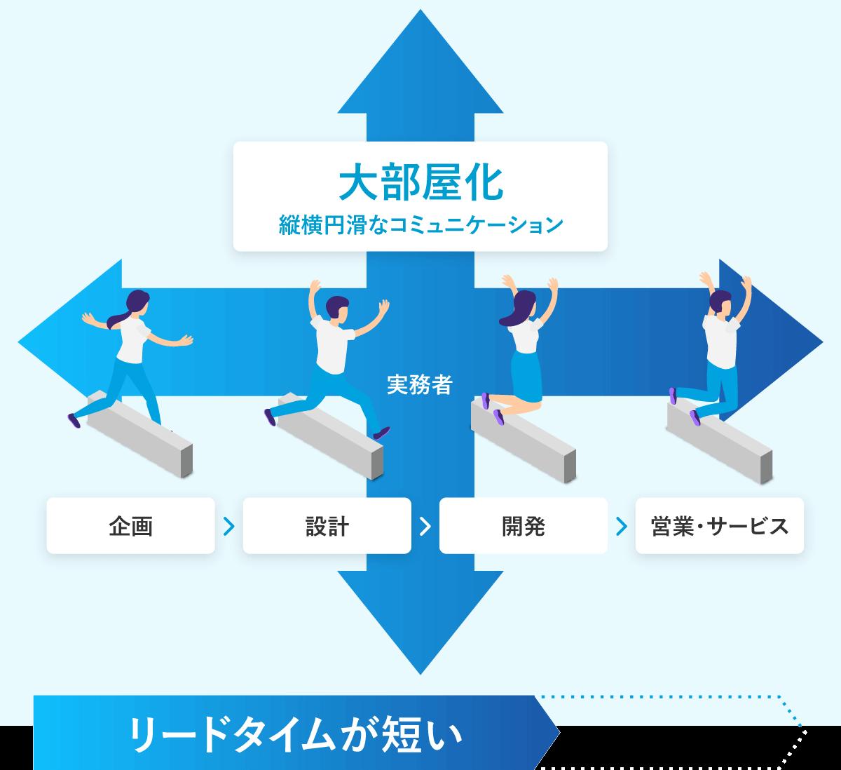 自律型、縦横双方向のマネジメント